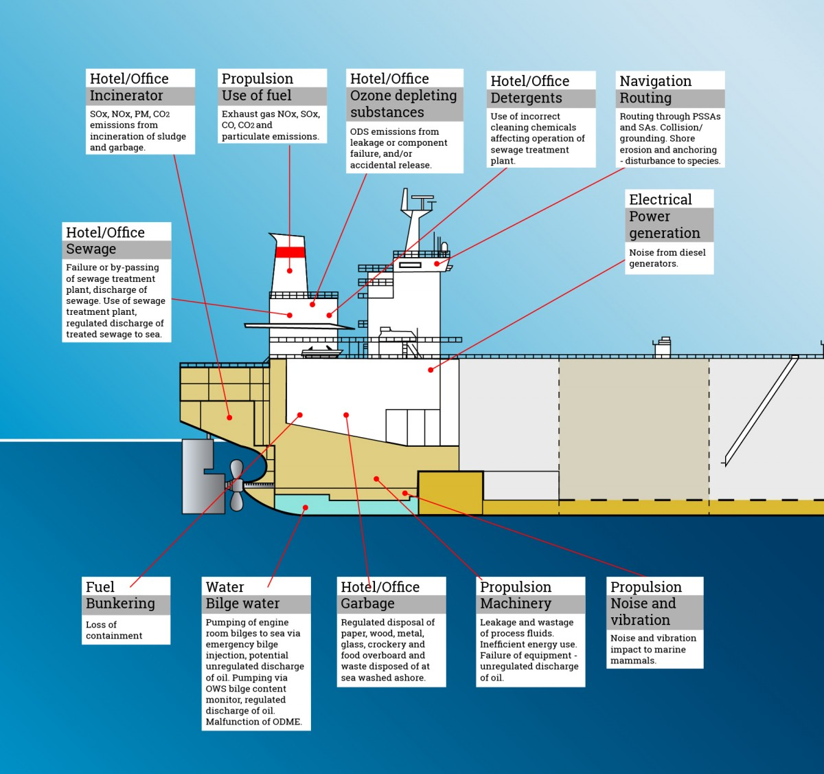 Environmental Impact Capital Ship Management Corp Electrical Wiring Diagram Ships